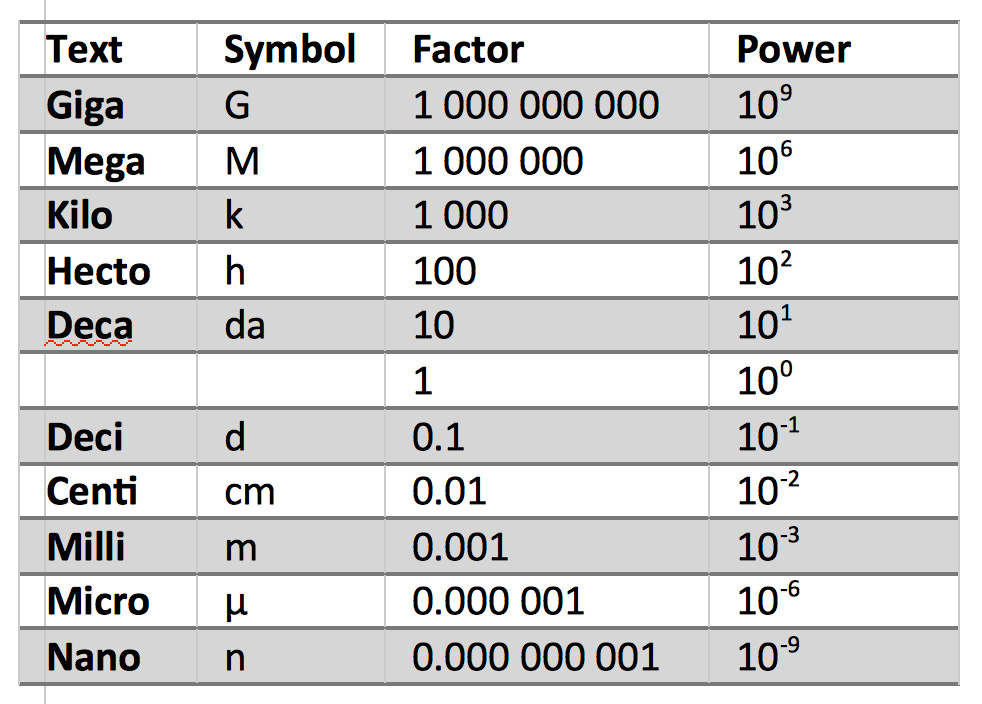 A Standard Set Of Prefi See Table Are Also In Use To Describe Multiples The Units Measure And Each These Based Upon Factors 10